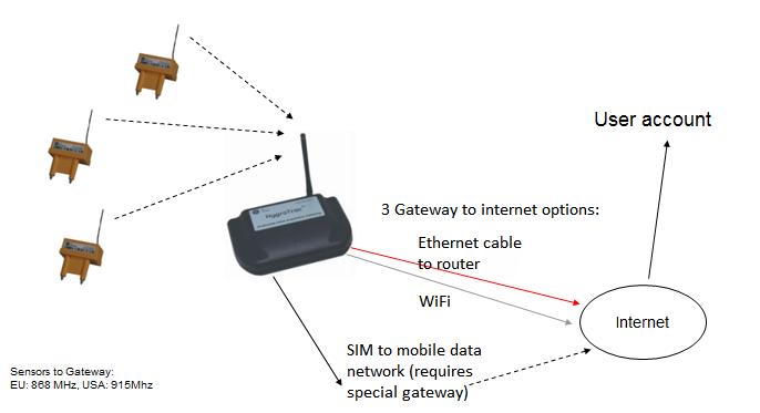 omnisenseconnectivity