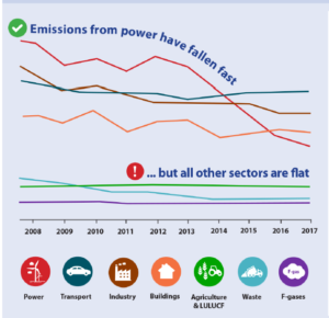 Emissions from power have fallen fast... but all other sectors are flat