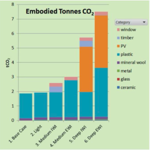 Embodied CO2 webinar image